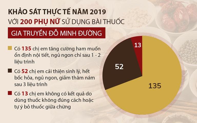 Kết quả khảo sát tại Đỗ Minh Đường