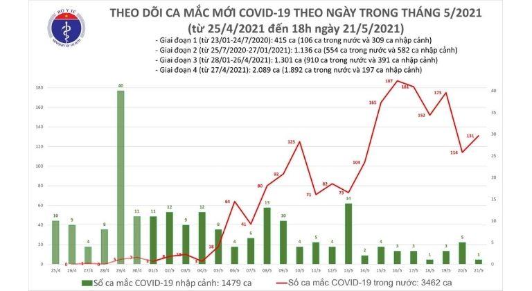 Tình hình ca mắc mới tại Việt Nam