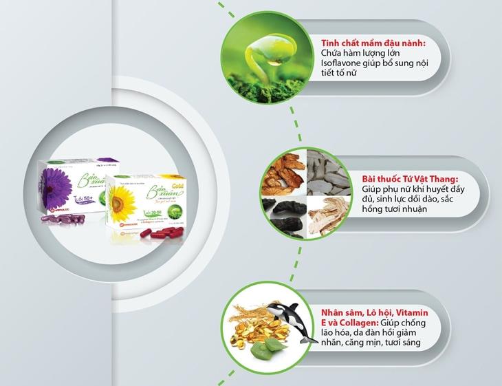 Tinh chất mầm đậu nành là nguyên liệu có công dụng lớn nhất trong việc cải thiện nội tiết tố nữ.